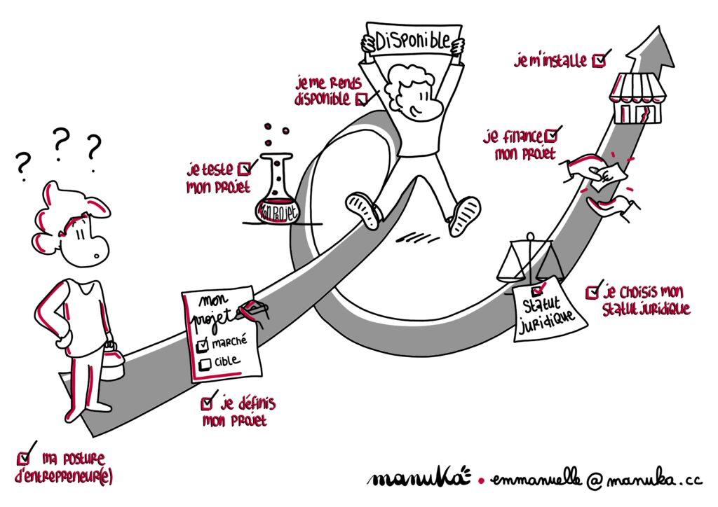 les étapes pour la création d'entreprise